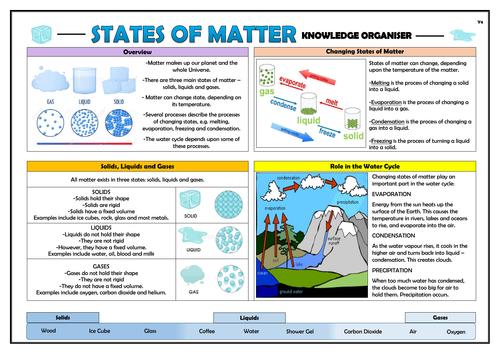 Year 4 States of Matter Knowledge Organiser!
