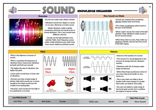Year 4 Sound Knowledge Organiser!