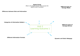 LO1-Mind-Map.docx