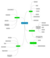 D-Mind-Map.pdf