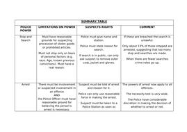 Unit-3-Preparation-Homework-for-students-Police-Powers-Booklet-Crim.doc