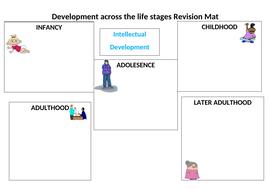 Intellectual-Development-across-the-lifestages.docx