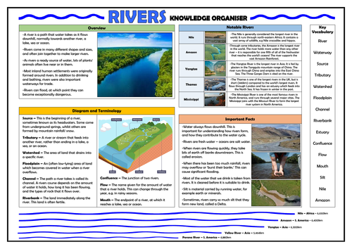 Rivers Knowledge Organiser!
