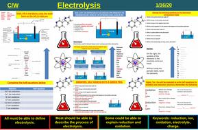 Electrolysis | AQA C1 4.4 | New Spec 9-1 (2018)