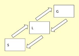 Changing-State-Flow-Diagram.pptx