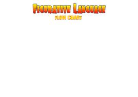 Figurative Language Flow Chart | Teaching Resources