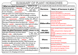 A-Level-Plant-Hormones-Role-Summary-AS.pdf