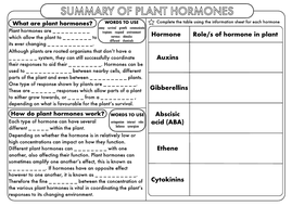 A-Level-Plant-Hormones-Role-Summary-WS.pdf