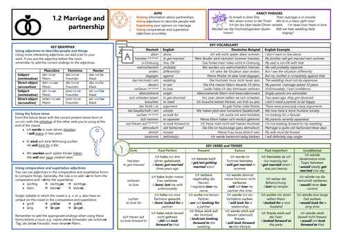 Knowledge Organiser (KO) for German GCSE AQA OUP Textbook 1.2 - Marriage and Partnership