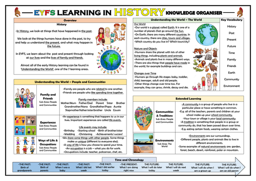 EYFS Learning in History - Knowledge Organiser!