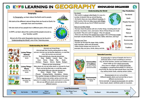 EYFS Learning in Geography - Knowledge Organiser!