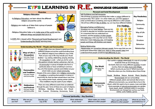 EYFS Learning in Religious Education - Knowledge Organiser!