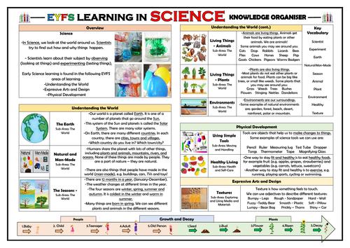 EYFS Learning in Science - Knowledge Organiser!