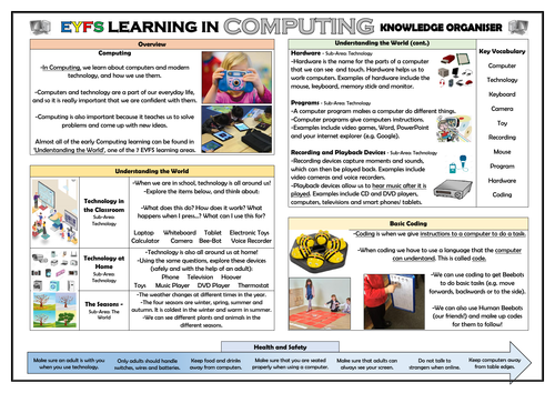 EYFS Learning in Computing  - Knowledge Organiser!