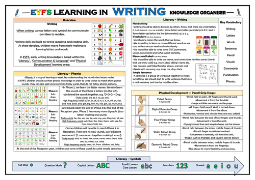 EYFS Learning in Writing - Knowledge Organiser!