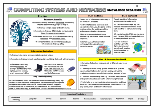 Year 2 Computing Systems and Networks Knowledge Organiser!