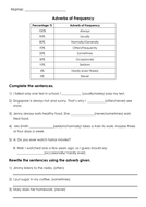 Grammar Adverbs Of Frequency Printable