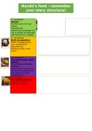 Narrative writing structure - Nando's menu