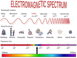 The-EM-Spectrum.pptx