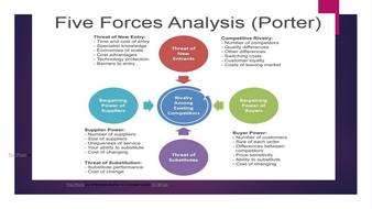 C.-Porters-5-forces.pptx