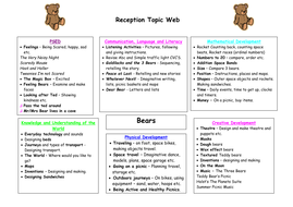 Bears_Topic_Web.doc