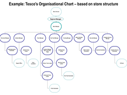 organisational chart tesco example