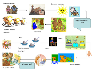 Traditional Tales Year 2 By Green123 UK Teaching