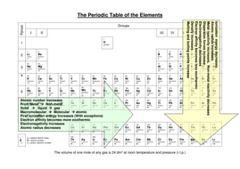 Periodic table by nomad1970 teaching resources tes the periodic table trends1c urtaz Image collections
