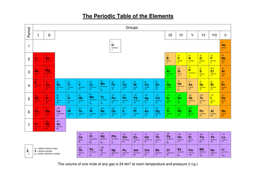 Printable Periodic Table Gcse Microfinanceindia