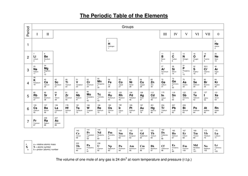 Periodic Table by nomad1970 - Teaching Resources - TES