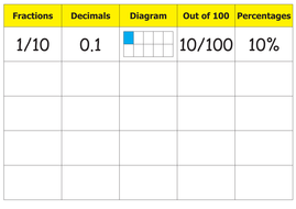 Fractions,decimals,percentage equivalence chart by Laurenclare ...
