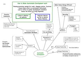 AQA B1b Sustainable Development
