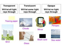 transparent translucent or opaque starter by physics teacher