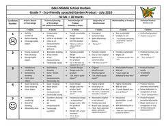 Technology Garden Product Rubric.docx