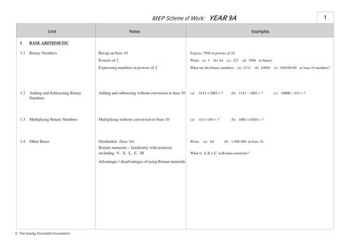 MEP Year 9 Schemes of Work by CIMT  Teaching Resources  Tes