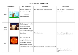 Renewable Energy resource worksheets + differentia