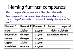 Naming compounds by mba06ht | Teaching Resources