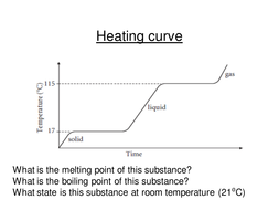 Heating & Cooling Curves by gemslw - Teaching Resources - Tes