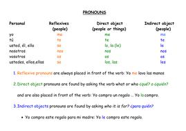 Worksheet Indirect Object Pronouns Spanish Works on Indirect Object moreover Double Object Pronouns Spanish Worksheet 42 Super 106 Best Spanish together with Spanish object pronouns worksheet    j' fiEifi'uTEZell Nd v 2 EHAE moreover  furthermore Indirect Object Pronoun Practice furthermore Direct object pronouns worksheet  1060198   Myscres together with direct   indirect object pronouns by galpaqrsoro51   Teaching as well Direct Object Pronouns Spanish Worksheet   Mychaume as well Indirect Objects and Indirect Object Pronouns as well Direct Object Pronouns Spanish Worksheet   Mychaume further Indirect Objects and Indirect Object Pronouns moreover 17 Best Of Direct and Indirect Object Pronouns Spanish Worksheet also Pronouns as Indirect Objects   Parts of a Sentence Worksheets furthermore Direct Objects and Direct Object Pronouns likewise Hayes Publishing Certificates Diploma Set Spanish Worksheets besides . on indirect object pronouns spanish worksheet