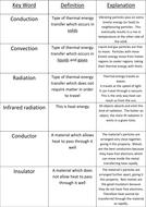 Heat transfer key words/definitions card sort