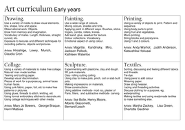 Art Curriculum Map For Early Years By Lamentations Teaching