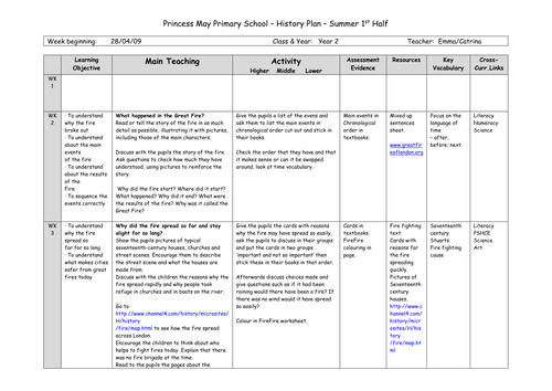 Y2 GREAT FIRE 1/2 Term Plan + Lessons + Resources by masonemma ...