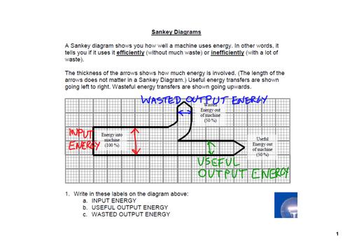 Sankey Diagrams by Geth Teaching Resources TES – Energy Transfer Worksheet