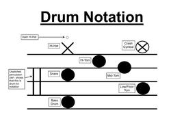 Drum Kit Notation Legend