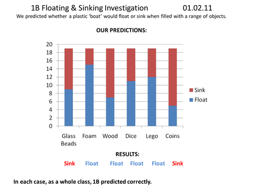 Forces Float or Sink worksheet for investigation by alexabennett – Sink or Float Worksheets for Kindergarten