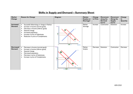 movements of supply and demand curves by post4ali teaching resources tes. Black Bedroom Furniture Sets. Home Design Ideas