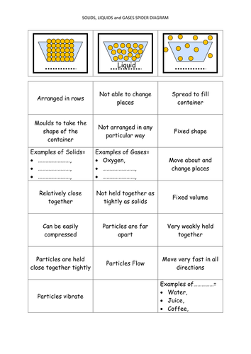 States of matter spider diagram by bee95 teaching resources tes ccuart
