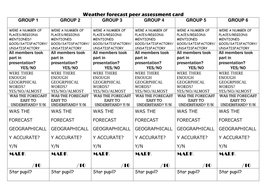 Create A Weather Map Worksheet.Weather Map And Symbols For Creating Forecasts By Lrabbetts