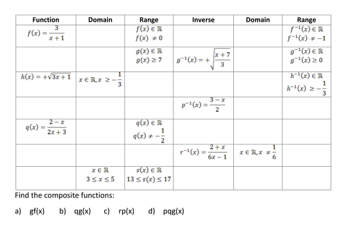 Domain And Range Of Inverse Functions Worksheet Rcnschool