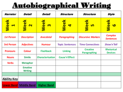 what type of writing is an autobiography